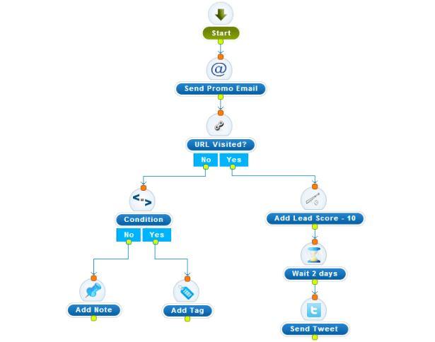 agile crm marketin automatisé